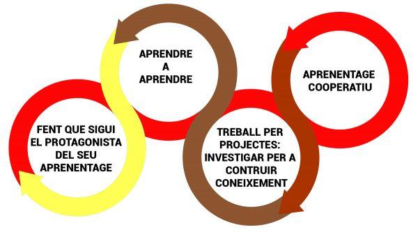Bases Metodologicas Educació Infantil Escola Montserrat